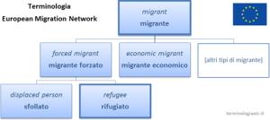 sistema-concettuale-migrazione-UE
