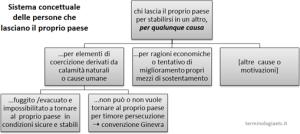 sistema-concettuale-migrazione